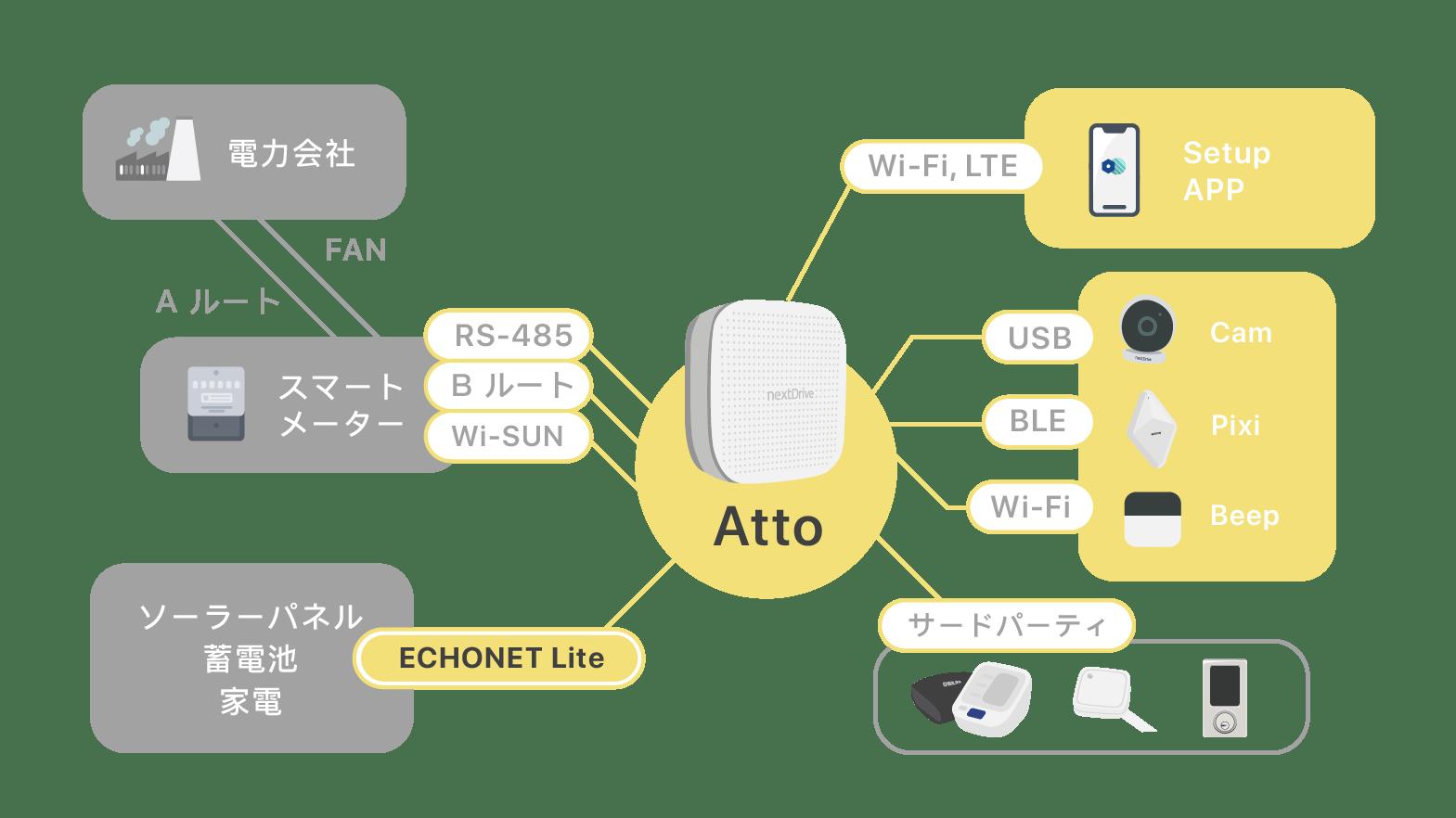 Atto 接続フレ—ムワ—ク